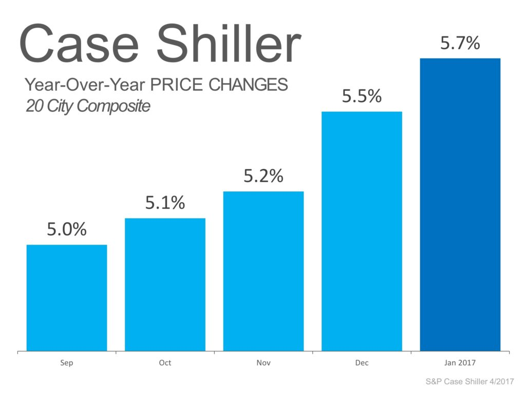 Case- Shiller April 2017