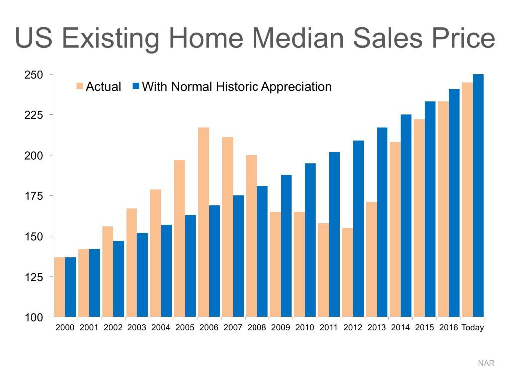 us existing real estate sales