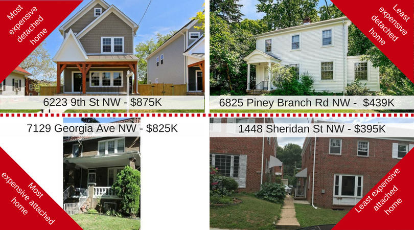Jennell Alexander | Brightwood Market Report | July 2018