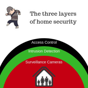 3 layers of home security