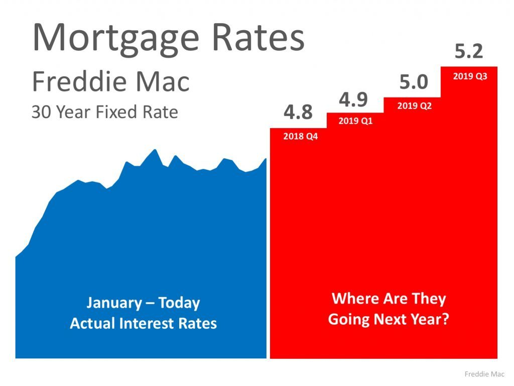 Mortgage Rate Projections | Jennell Alexander