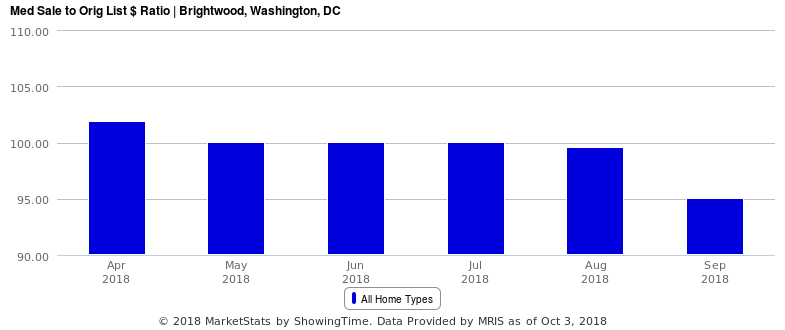 Brightwood Median Sales to List Price Ratio | Jennell Alexander