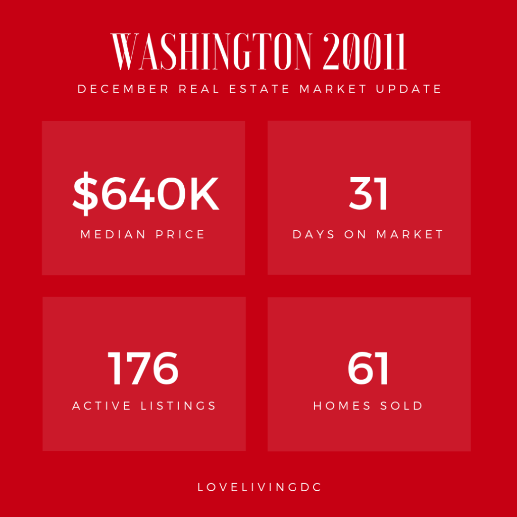 Zip Code 20011 Real Estate Market Data
