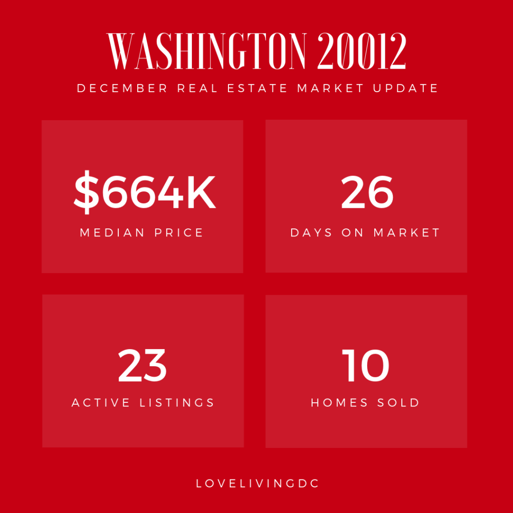 Zip code 20012 Real Estate Market Data