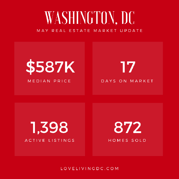 May Real Estate Report