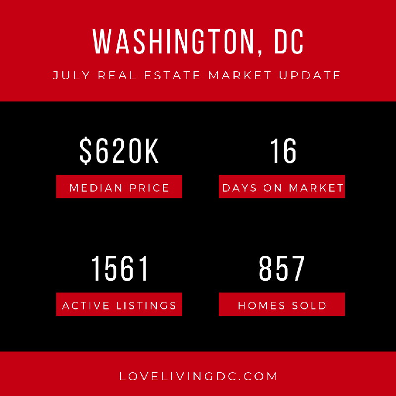 Love Living DC July Real Estate Sales Report