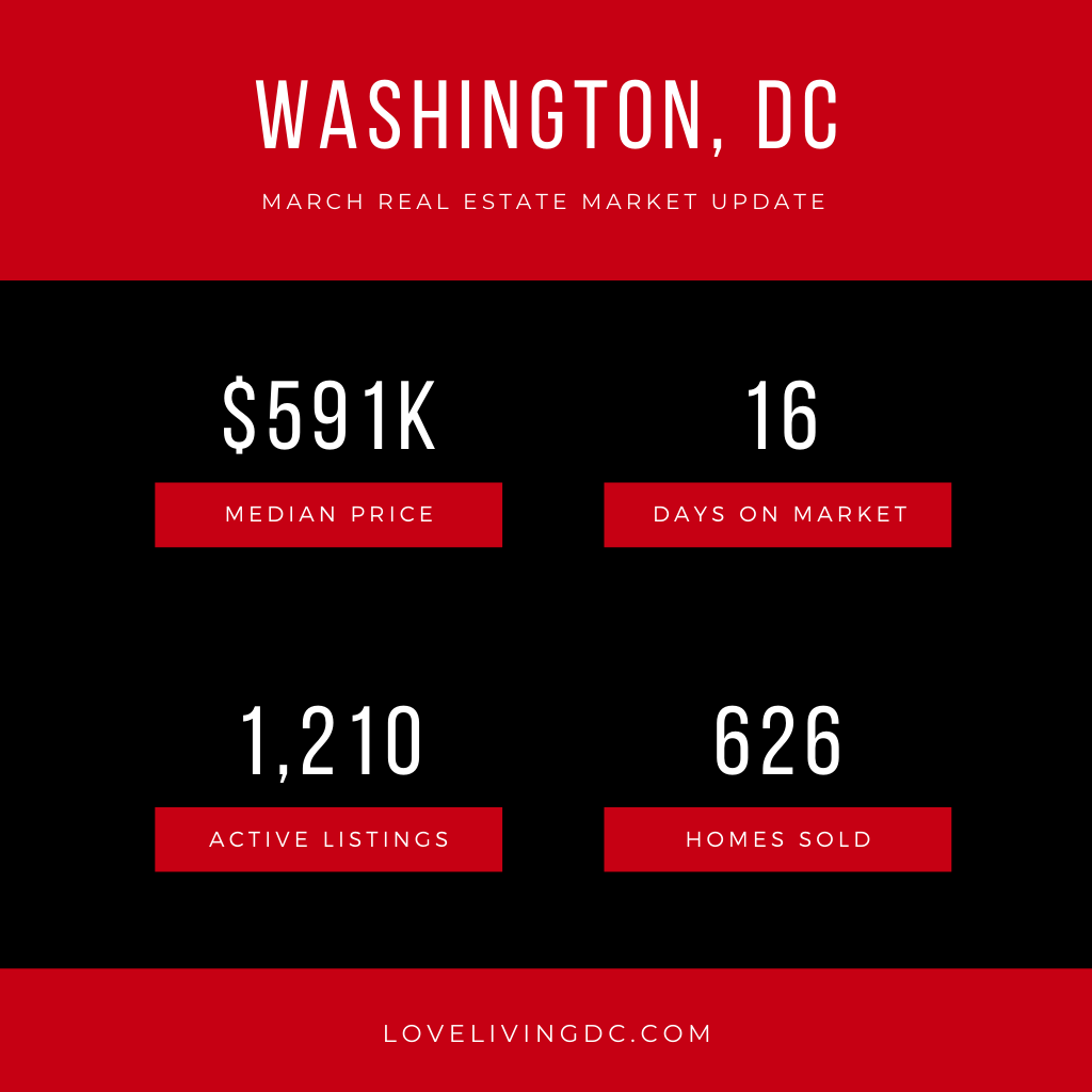 March Real Estate Sales Report
