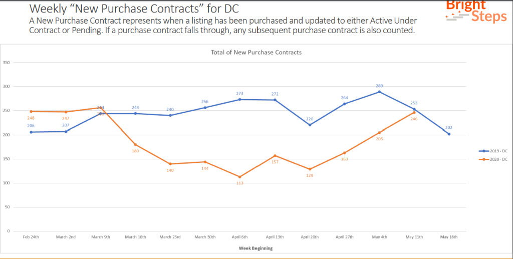 May 2020 Purchase Contracts