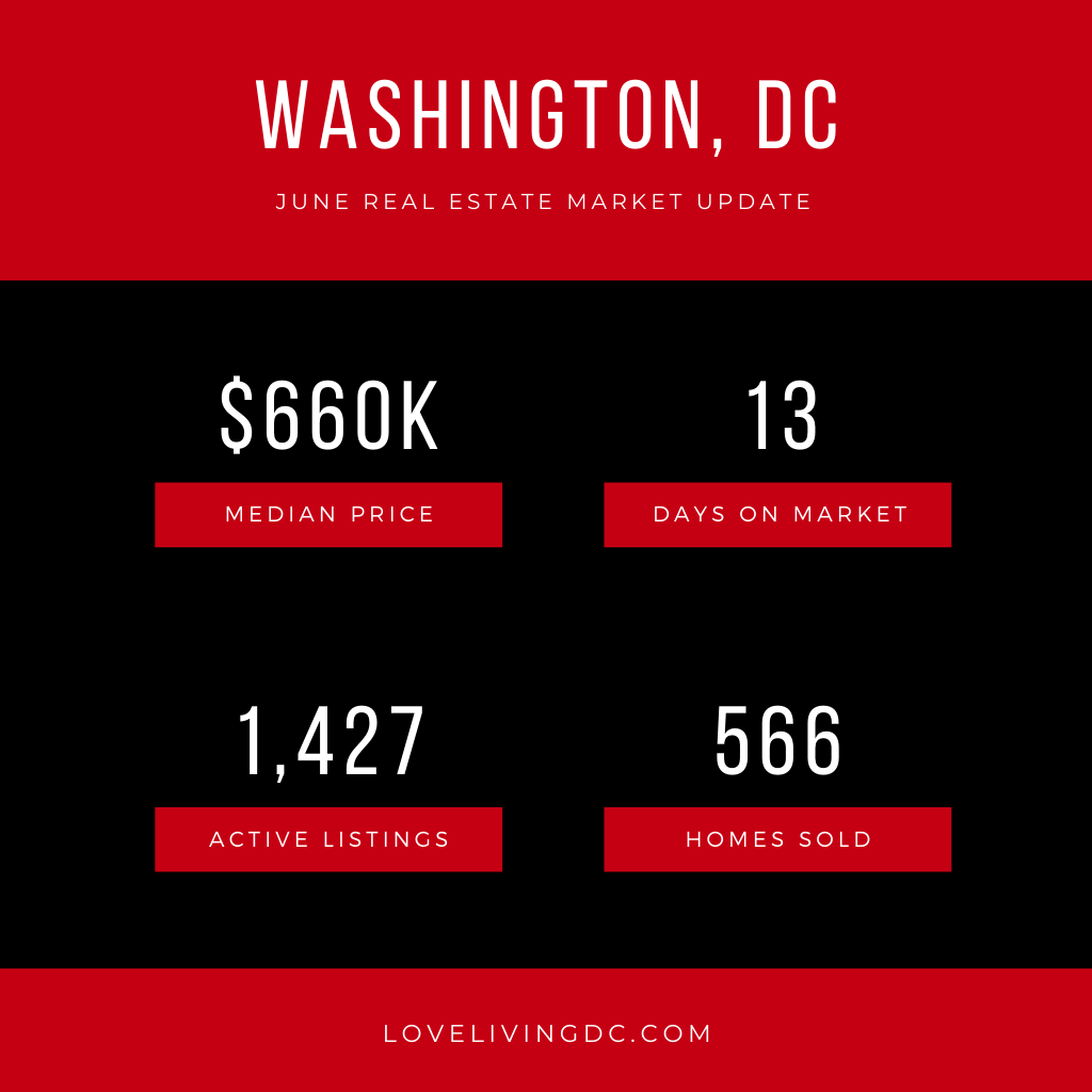 June Real Estate Report