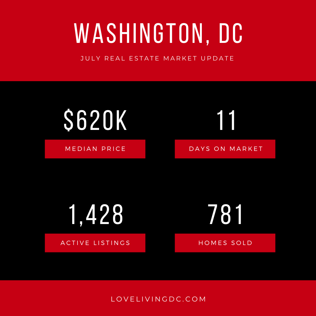 July 2020 DC Real Estate Report Chart