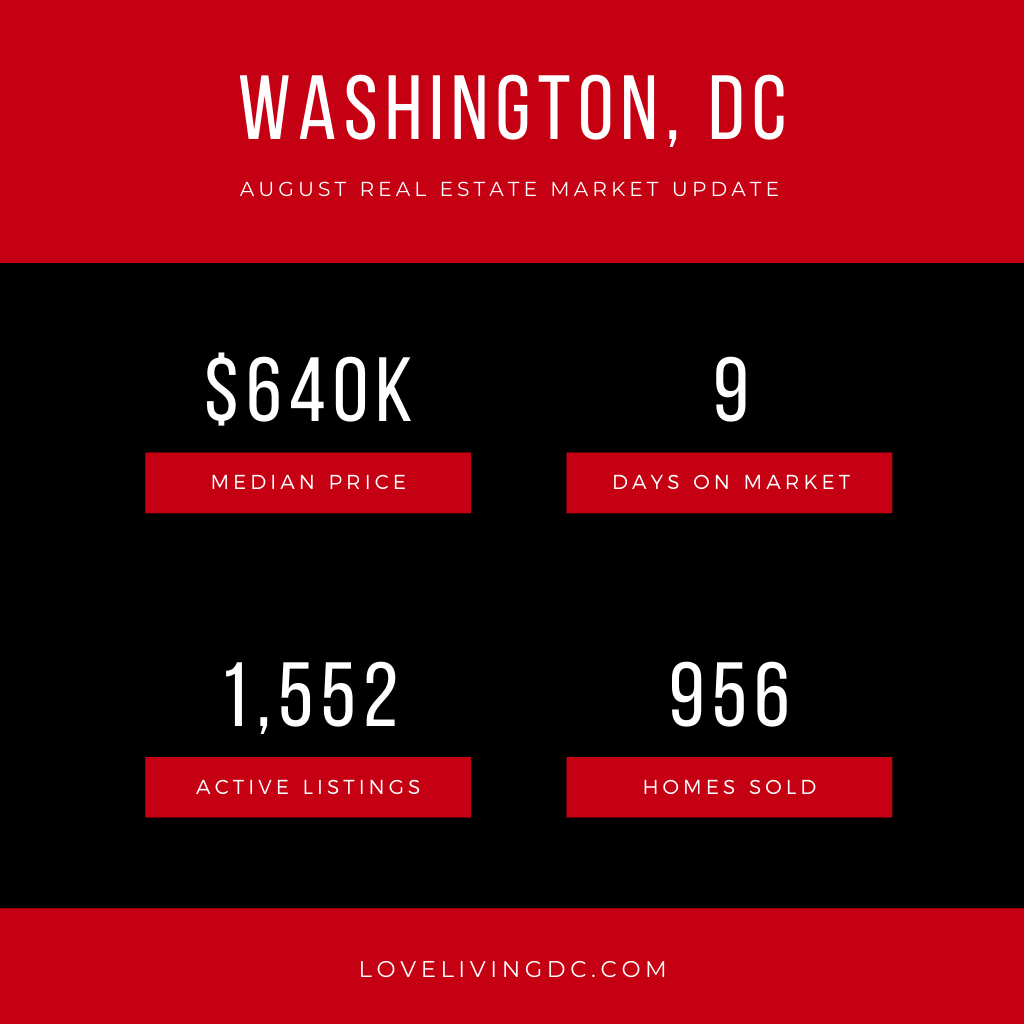 DC Real Estate August 2020